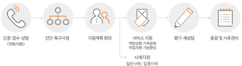 신청·접수·상담 (전화/내방) 진단·욕구사정 지원계획  회의 서비스 지원 역량강화·가족문화 직업지원·기능향상 평가·재상담 종결 및 사후관리
